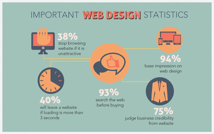 Important of website and its design