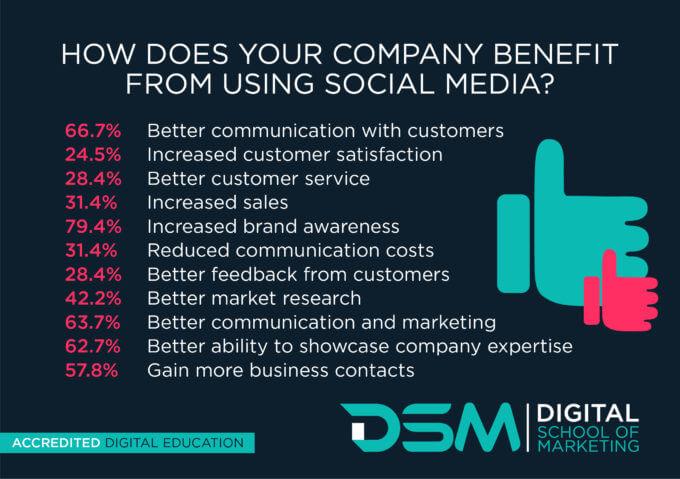 Social media benefits for limousine companies