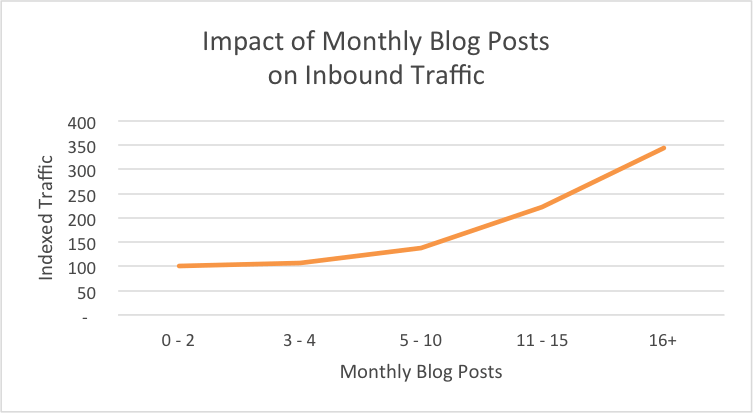 Impact of blogging for limousine companies