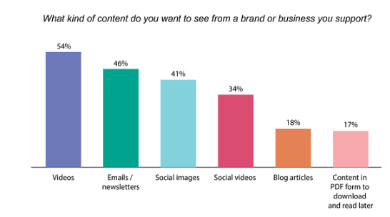 What content do you want to see from a brand?