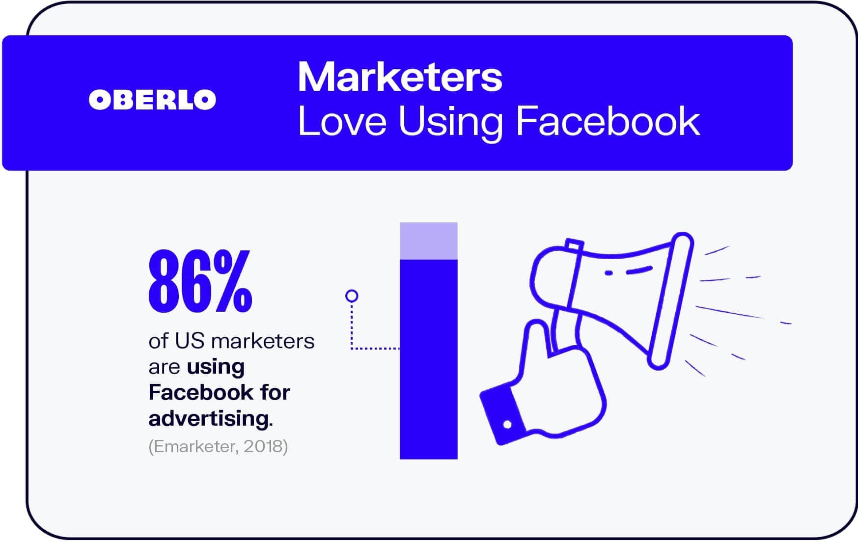 Marketers Love Facebook